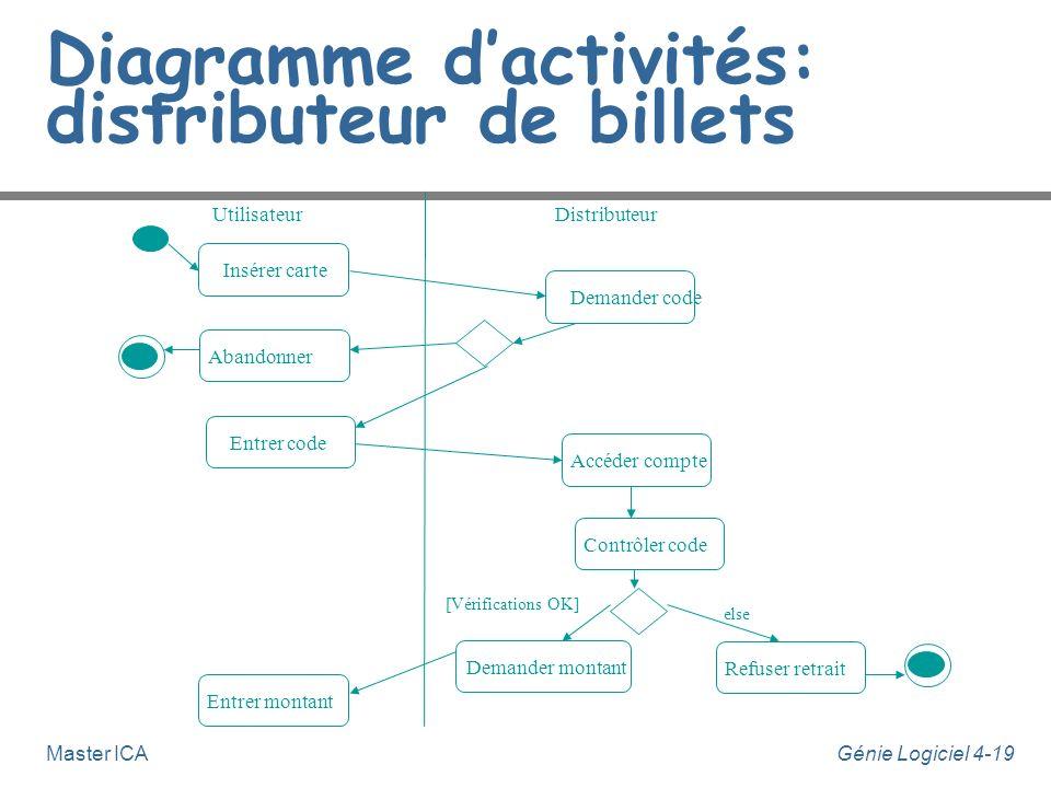Génie Logiciel 4-19Master ICA Diagramme dactivités: distributeur de billets Insérer carteDemander codeEntrer codeAccéder compteContrôler codeRefuser r