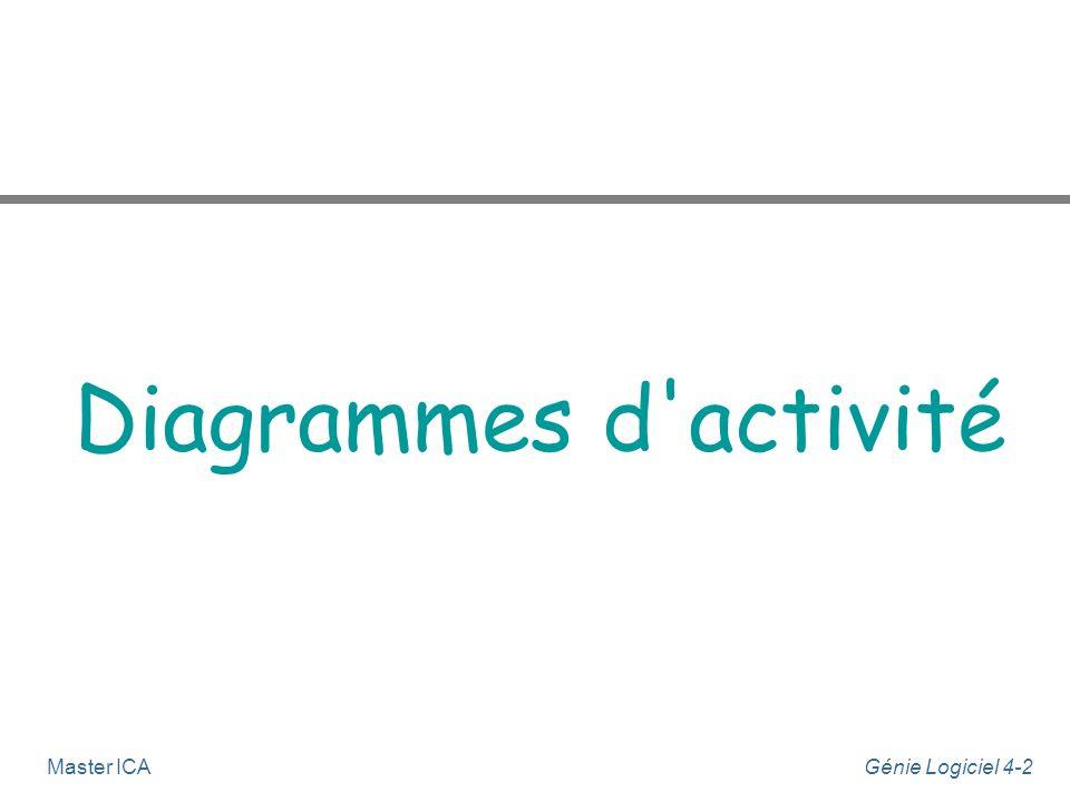 Génie Logiciel 4-2Master ICA Diagrammes d'activité