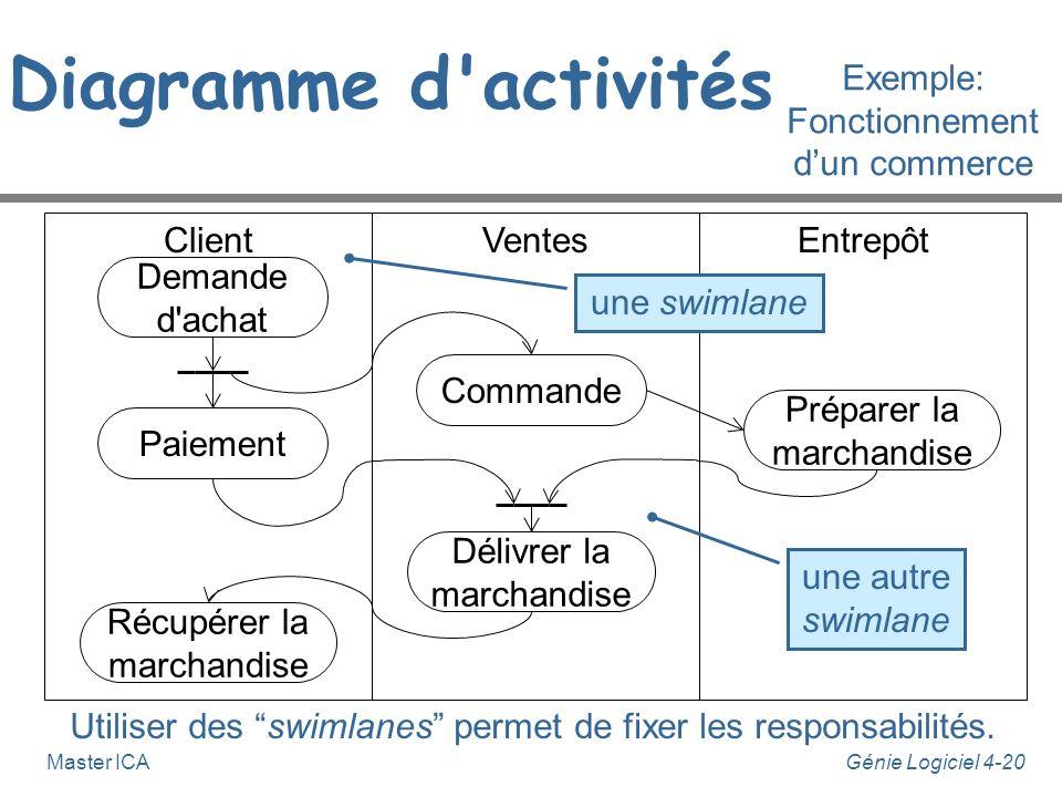 Génie Logiciel 4-20Master ICA EntrepôtClientVentes Demande d'achat Diagramme d'activités une swimlane Utiliser des swimlanes permet de fixer les respo