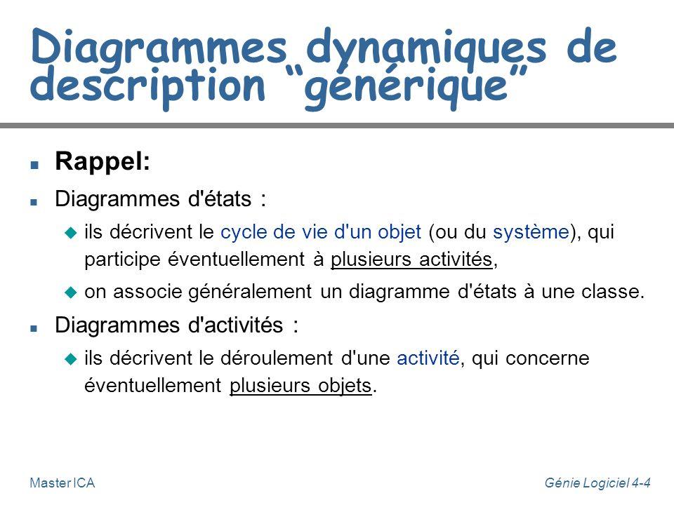 Génie Logiciel 4-4Master ICA Diagrammes dynamiques de description générique n Rappel: n Diagrammes d'états : u ils décrivent le cycle de vie d'un obje