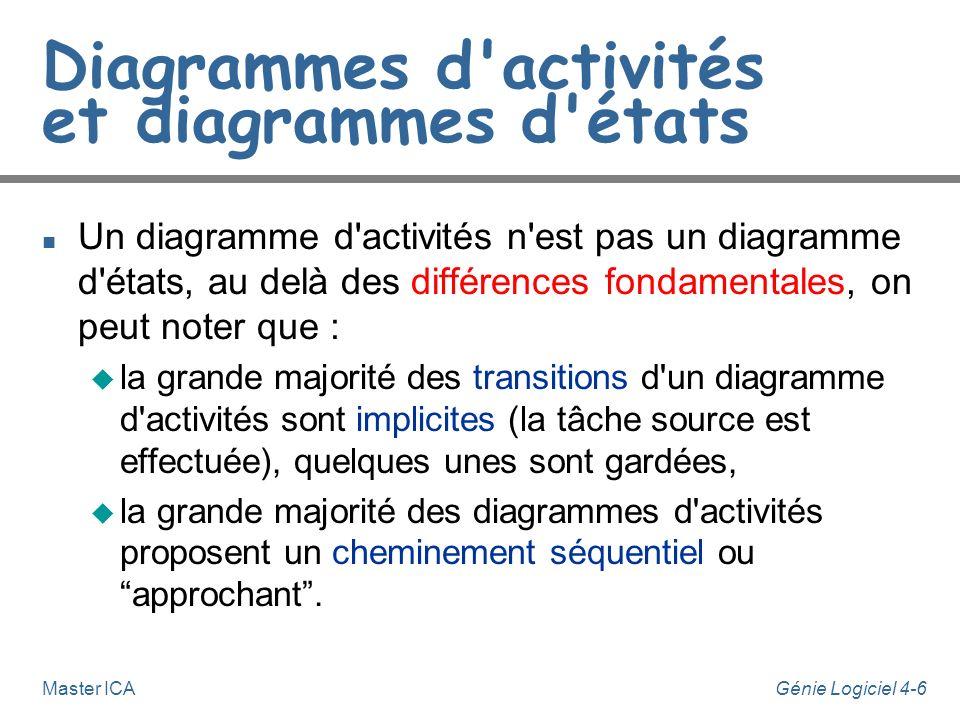 Génie Logiciel 4-6Master ICA Diagrammes d'activités et diagrammes d'états n Un diagramme d'activités n'est pas un diagramme d'états, au delà des diffé