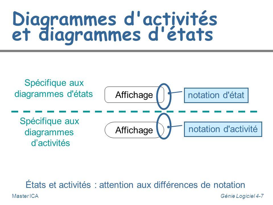Génie Logiciel 4-7Master ICA Affichage Diagrammes d'activités et diagrammes d'états notation d'état États et activités : attention aux différences de