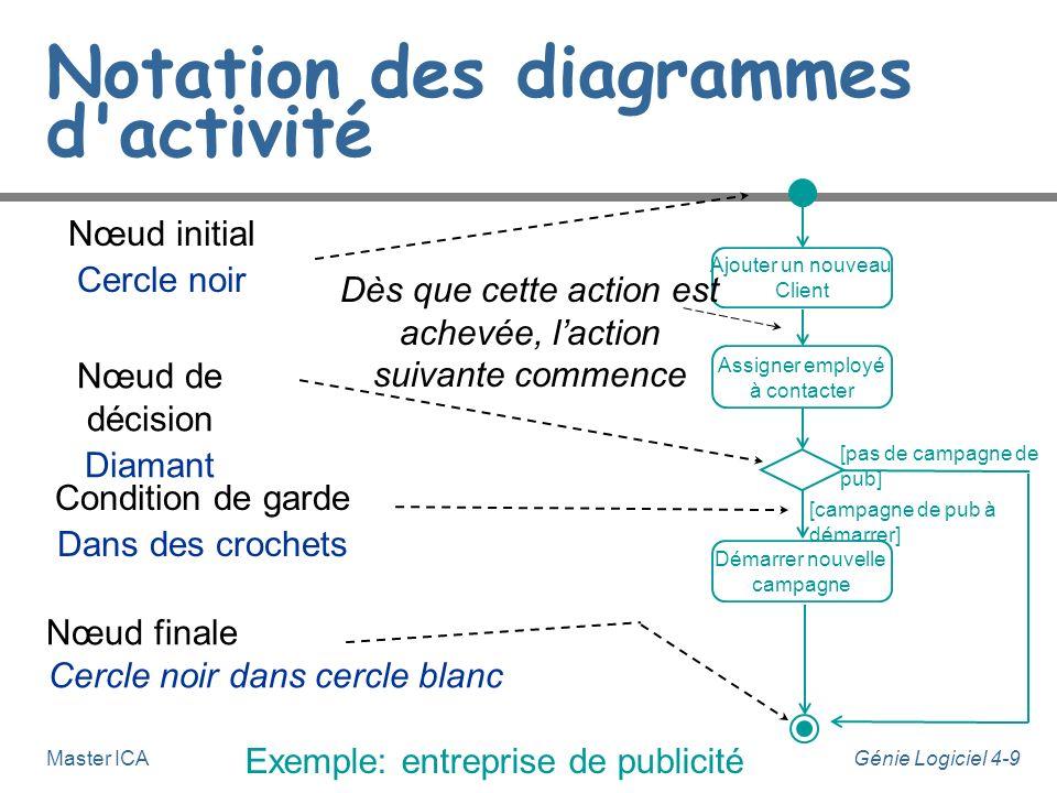 Génie Logiciel 4-9Master ICA Notation des diagrammes d'activité [campagne de pub à démarrer] [pas de campagne de pub] Ajouter un nouveau Client Assign