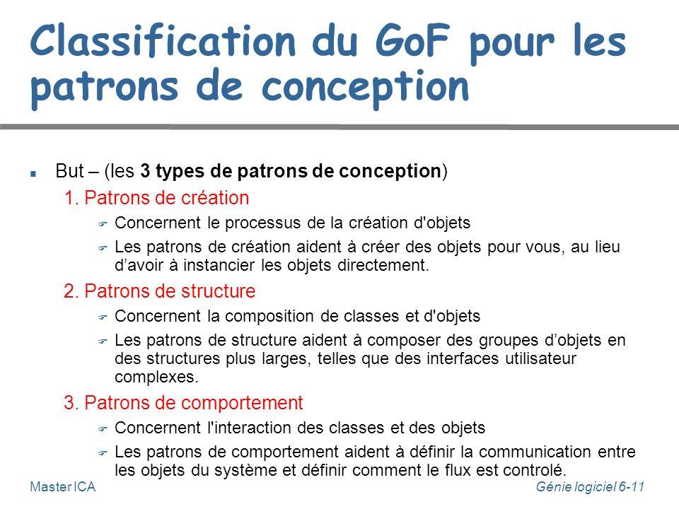 Génie logiciel 6-11 Master ICA Classification du GoF pour les patrons de conception But – (les 3 types de patrons de conception) 1. Patrons de créatio