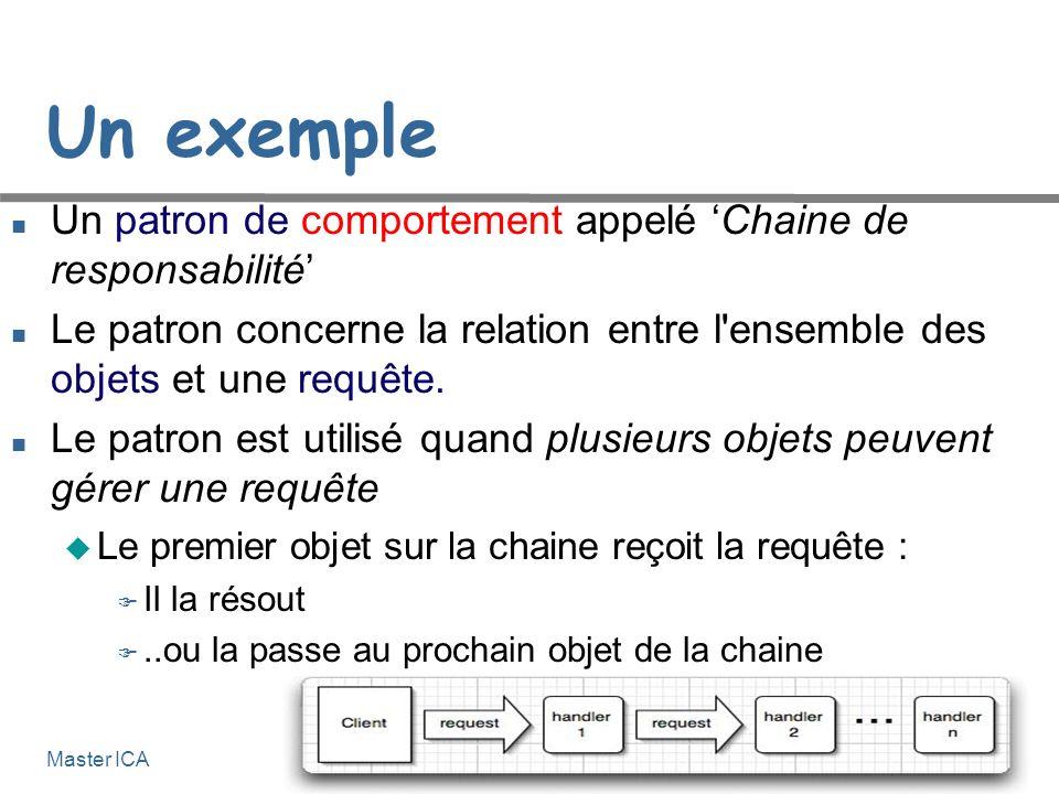 Génie logiciel 6-12 Master ICA Un exemple Un patron de comportement appelé Chaine de responsabilité Le patron concerne la relation entre l ensemble des objets et une requête.