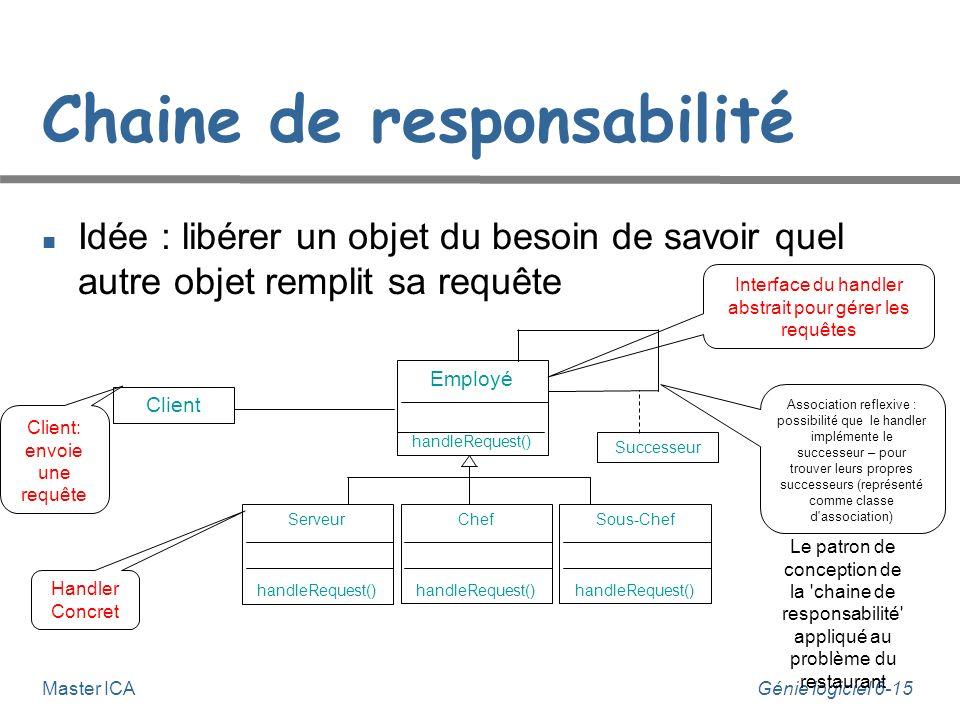 Génie logiciel 6-15 Master ICA Chaine de responsabilité Idée : libérer un objet du besoin de savoir quel autre objet remplit sa requête Client Employé