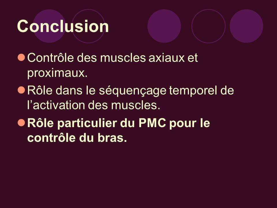 Conclusion Contrôle des muscles axiaux et proximaux. Rôle dans le séquençage temporel de lactivation des muscles. Rôle particulier du PMC pour le cont