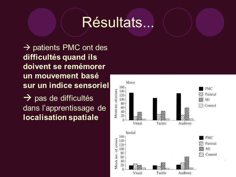 Résultats... patients PMC ont des difficultés quand ils doivent se remémorer un mouvement basé sur un indice sensoriel pas de difficultés dans lappren