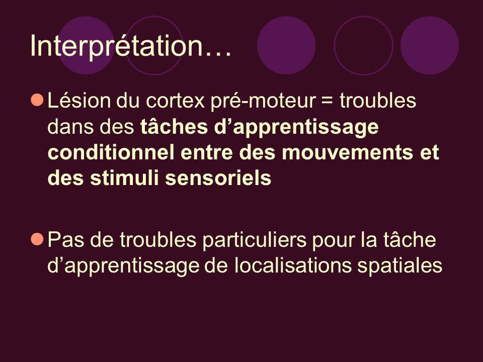 Interprétation… Lésion du cortex pré-moteur = troubles dans des tâches dapprentissage conditionnel entre des mouvements et des stimuli sensoriels Pas