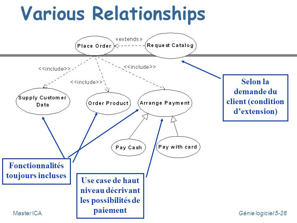 Génie logiciel 5-27Master ICA n Il est facile de confondre les relations dextensions, dinclusion, et la généralisation.