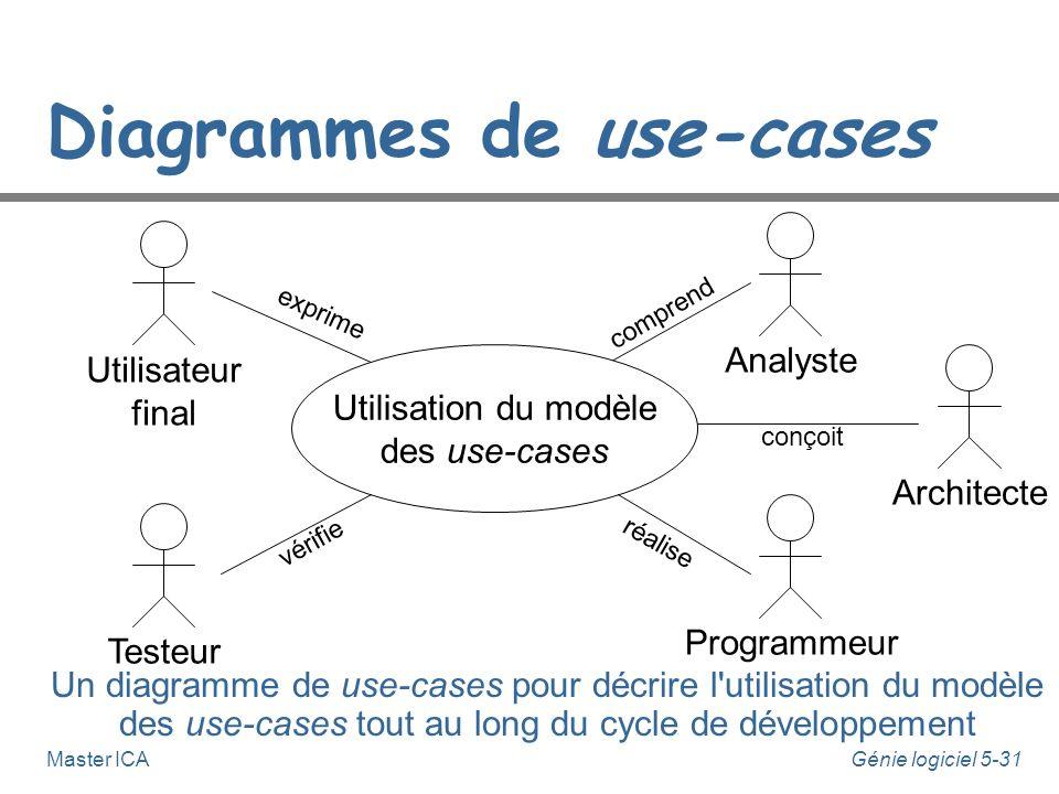 Génie logiciel 5-30Master ICA Diagrammes de use-cases n Un modèle de use-cases est constitué de la description de chaque acteur et de chaque use- case