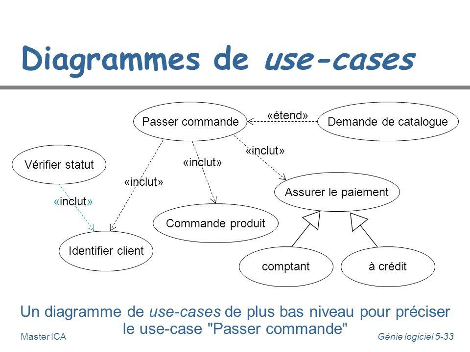 Génie logiciel 5-32Master ICA Diagrammes de use-cases Un diagramme de use-cases pour décrire les fonctionnalités d'un système de vente à distance Clie