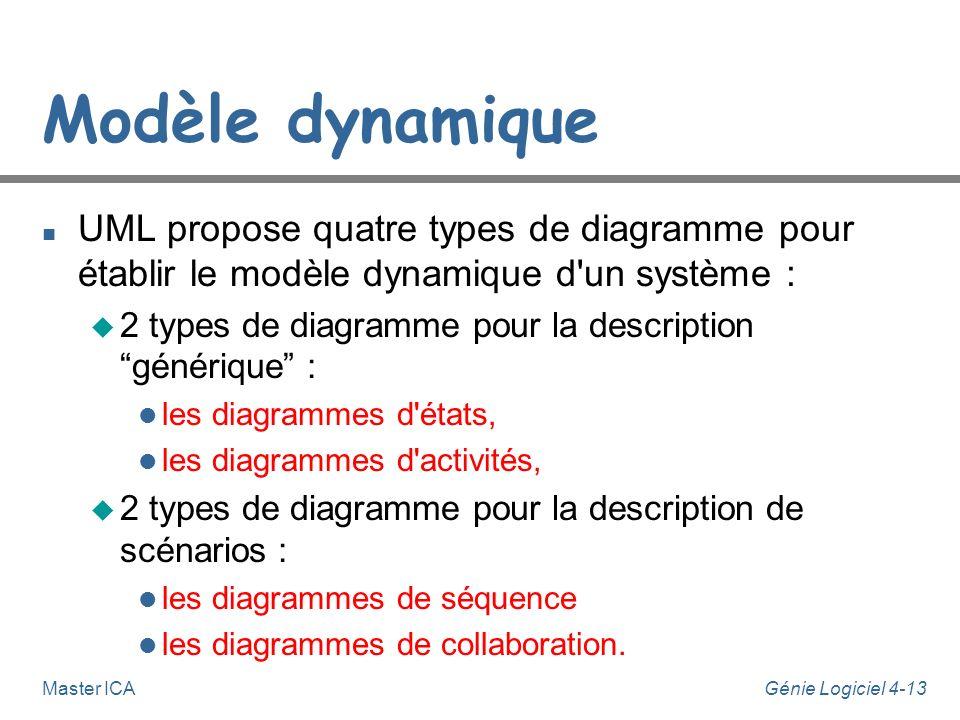 Génie Logiciel 4-12Master ICA Modèle dynamique n Le modèle dynamique (ou encore vue comportementale) décrit comment le système change au cours du temp