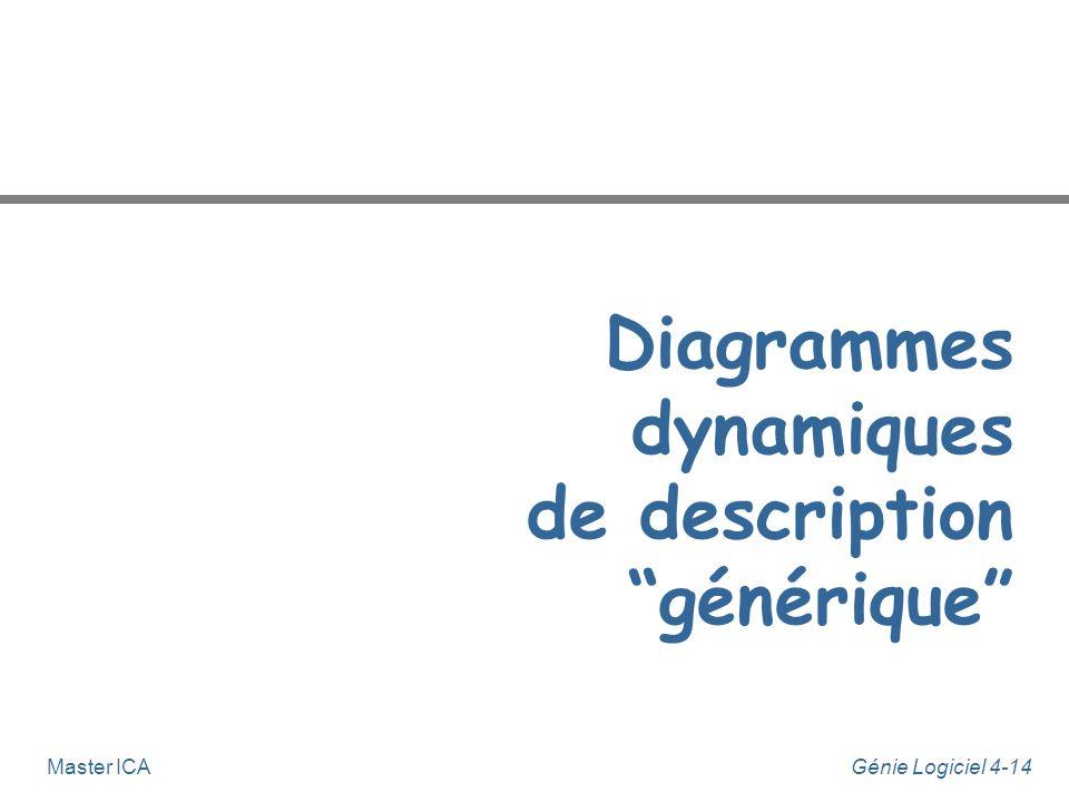 Génie Logiciel 4-13Master ICA Modèle dynamique n UML propose quatre types de diagramme pour établir le modèle dynamique d'un système : u 2 types de di