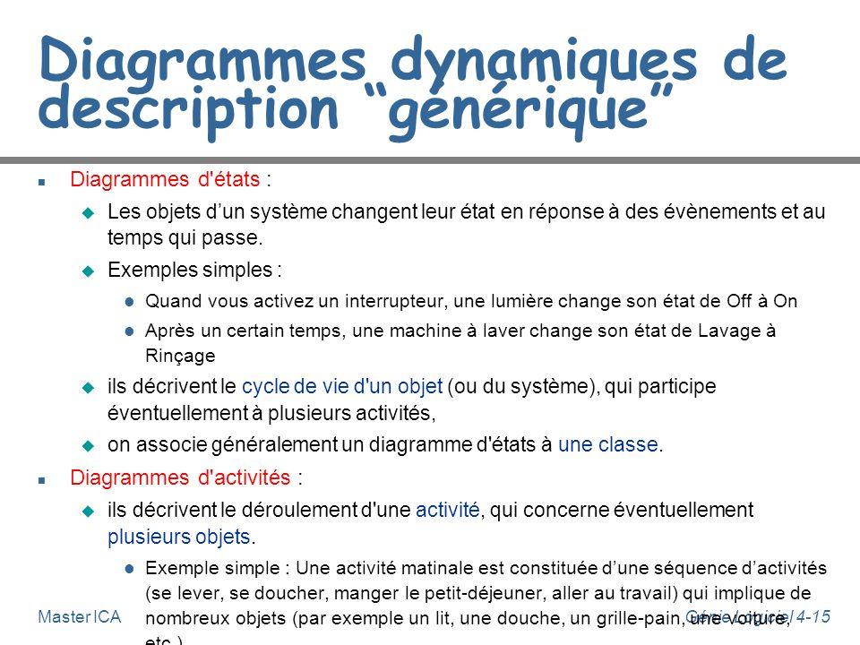 Génie Logiciel 4-14Master ICA Diagrammes dynamiques de description générique