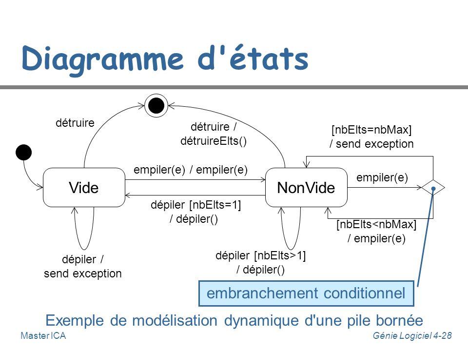 Génie Logiciel 4-27Master ICA Diagramme d'états Exemple de modélisation dynamique d'un climatiseur Chauffage Refroidissement mise sous tensionmise hor