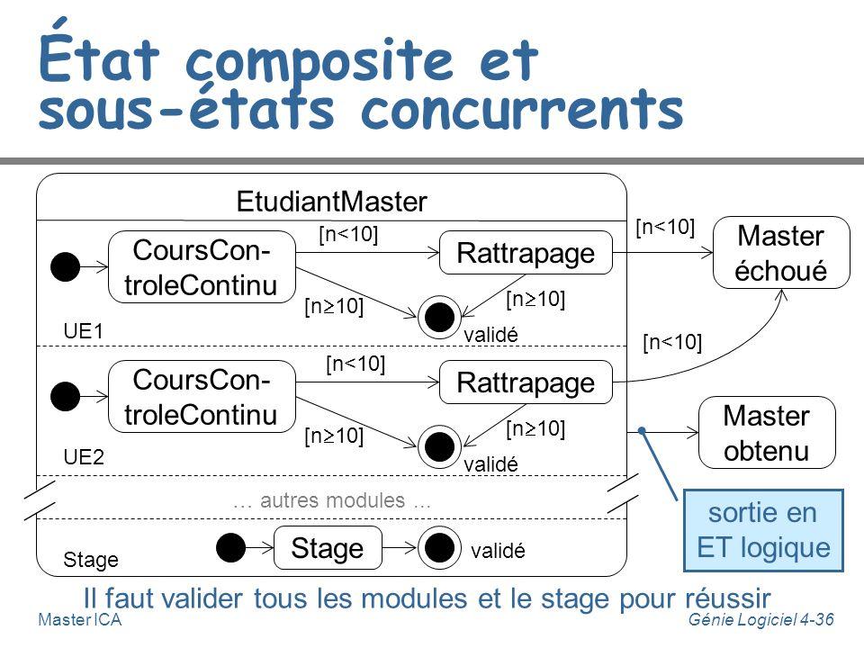 Génie Logiciel 4-35Master ICA DemandeurDEmploi État composite et sous-états concurrents InscritANPE inscription validée proposition ANPE prospection A
