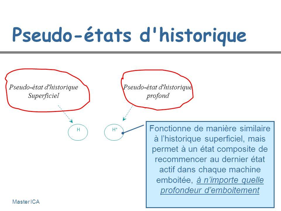 Génie Logiciel 4-39Master ICA État historique L'état historique permet de revenir au dernier sous-état visité lors du retour à un état englobant. État