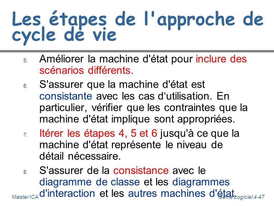 Génie Logiciel 4-46Master ICA Les étapes de l'approche de cycle de vie 1. Identifier les évènements majeurs du système. 2. Identifier chaque classe qu
