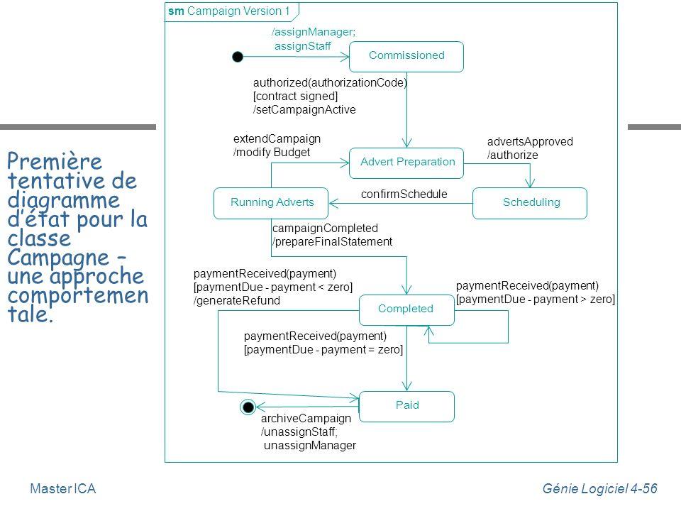 Génie Logiciel 4-55Master ICA Approche comportementale 5. Itérer les étapes 4, 5 et 6 jusqu'à ce que la machine d'état représente le niveau de détail