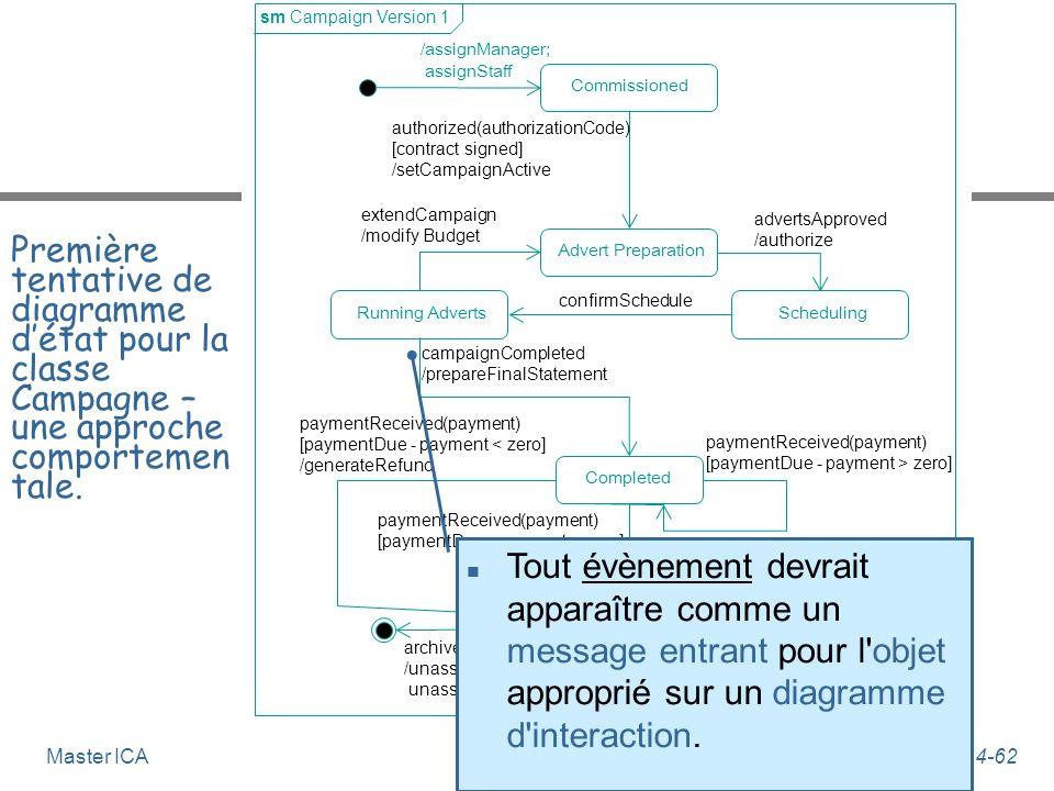 Génie Logiciel 4-61Master ICA Vérifications de consistance n Tout évènement devrait apparaître comme un message entrant pour l'objet approprié sur un