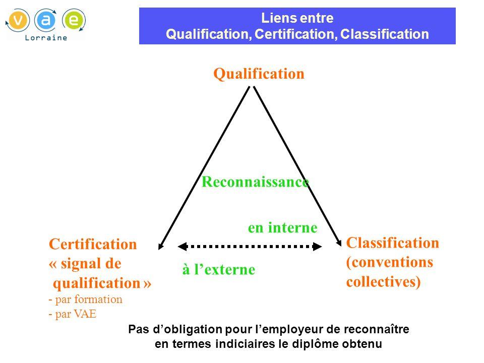 Choisir la certification adaptée Opportunité de la VAE / projet .