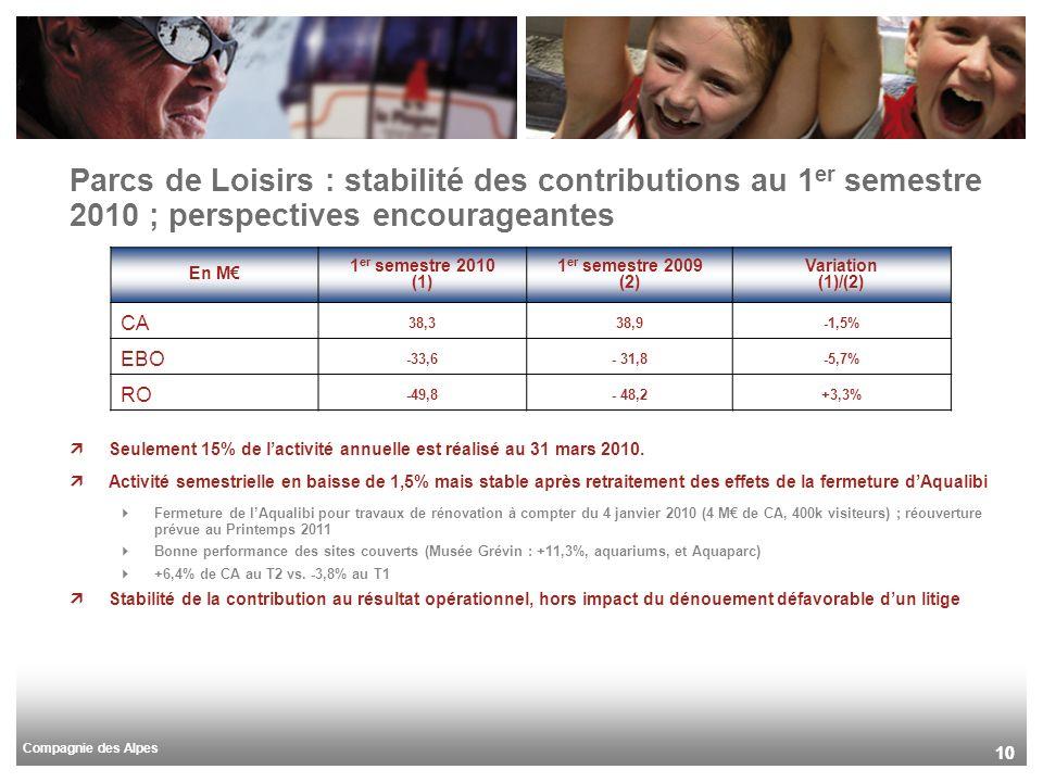 Compagnie des Alpes 10 Parcs de Loisirs : stabilité des contributions au 1 er semestre 2010 ; perspectives encourageantes Seulement 15% de lactivité a