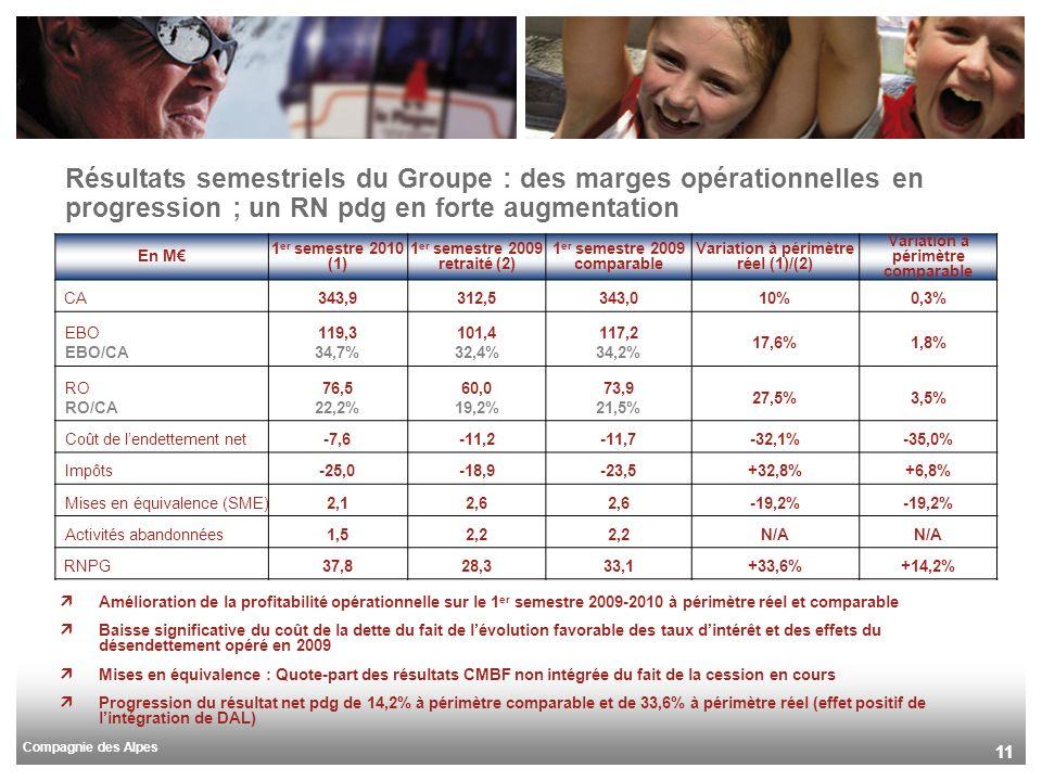 Compagnie des Alpes 11 Résultats semestriels du Groupe : des marges opérationnelles en progression ; un RN pdg en forte augmentation Amélioration de la profitabilité opérationnelle sur le 1 er semestre 2009-2010 à périmètre réel et comparable Baisse significative du coût de la dette du fait de lévolution favorable des taux dintérêt et des effets du désendettement opéré en 2009 Mises en équivalence : Quote-part des résultats CMBF non intégrée du fait de la cession en cours Progression du résultat net pdg de 14,2% à périmètre comparable et de 33,6% à périmètre réel (effet positif de lintégration de DAL) En M 1 er semestre 2010 (1) 1 er semestre 2009 retraité (2) 1 er semestre 2009 comparable Variation à périmètre réel (1)/(2) Variation à périmètre comparable CA343,9312,5343,010%0,3% EBO EBO/CA 119,3 34,7% 101,4 32,4% 117,2 34,2% 17,6%1,8% RO RO/CA 76,5 22,2% 60,0 19,2% 73,9 21,5% 27,5%3,5% Coût de lendettement net-7,6-11,2-11,7-32,1%-35,0% Impôts-25,0-18,9-23,5+32,8%+6,8% Mises en équivalence (SME)2,12,6 -19,2% Activités abandonnées1,52,2 N/A RNPG37,828,333,1+33,6%+14,2%