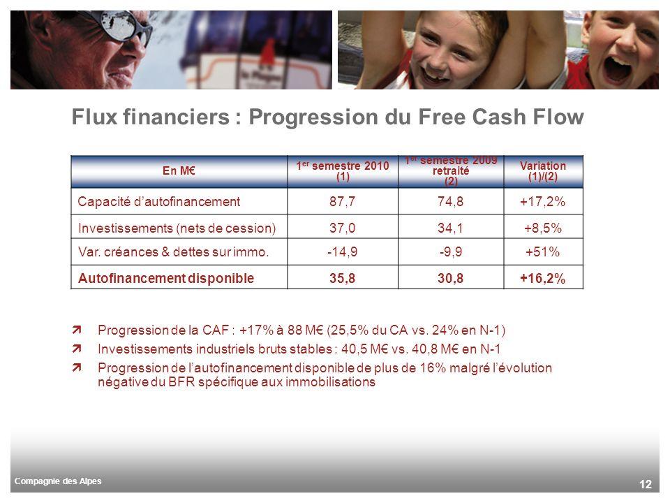 Compagnie des Alpes 12 Progression de la CAF : +17% à 88 M (25,5% du CA vs. 24% en N-1) Investissements industriels bruts stables : 40,5 M vs. 40,8 M