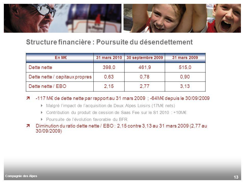 Compagnie des Alpes 13 -117 M de dette nette par rapport au 31 mars 2009 ; -64M depuis le 30/09/2009 Malgré limpact de lacquisition de Deux Alpes Lois