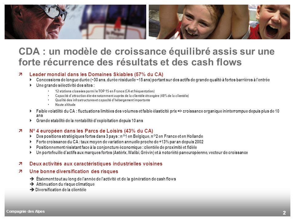 Compagnie des Alpes 22 CDA : un modèle de croissance équilibré assis sur une forte récurrence des résultats et des cash flows Leader mondial dans les Domaines Skiables (57% du CA) Concessions de longue durée (~30 ans, durée résiduelle ~15 ans) portant sur des actifs de grande qualité à fortes barrières à lentrée Une grande sélectivité des sites : 12 stations classées parmi le TOP 15 en France (CA et fréquentation) Capacité dattraction élevée notamment auprès de la clientèle étrangère (40% de la clientèle) Qualité des infrastructures et capacité dhébergement importante Haute altitude Faible volatilité du CA : fluctuations limitées des volumes et faible élasticité prix => croissance organique ininterrompue depuis plus de 10 ans Grande stabilité de la rentabilité dexploitation depuis 10 ans Nº 4 européen dans les Parcs de Loisirs (43% du CA) Des positions stratégiques fortes dans 3 pays : n°1 en Belgique, n°2 en France et en Hollande Forte croissance du CA : taux moyen de variation annuelle proche de +13% par an depuis 2002 Positionnement résistant face à la conjoncture économique : clientèle de proximité et fidèle Un portefeuille dactifs aux marques fortes (Astérix, Walibi, Grévin) et à notoriété paneuropéenne, vecteur de croissance Deux activités aux caractéristiques industrielles voisines Une bonne diversification des risques Étalement tout au long de lannée de lactivité et de la génération de cash flows Atténuation du risque climatique Diversification de la clientèle