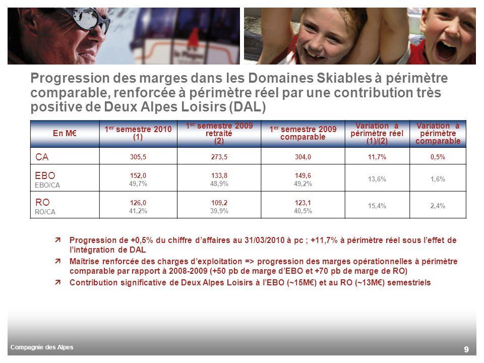 Compagnie des Alpes 99 Progression des marges dans les Domaines Skiables à périmètre comparable, renforcée à périmètre réel par une contribution très