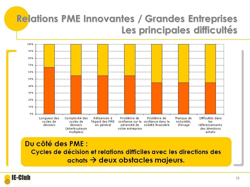 10 Relations PME Innovantes / Grandes Entreprises Les principales difficultés Du côté des PME : Cycles de décision et relations difficiles avec les directions des achats deux obstacles majeurs.