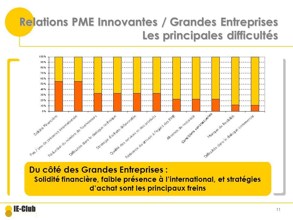 11 Relations PME Innovantes / Grandes Entreprises Les principales difficultés Du côté des Grandes Entreprises : Solidité financière, faible présence à linternational, et stratégies dachat sont les principaux freins