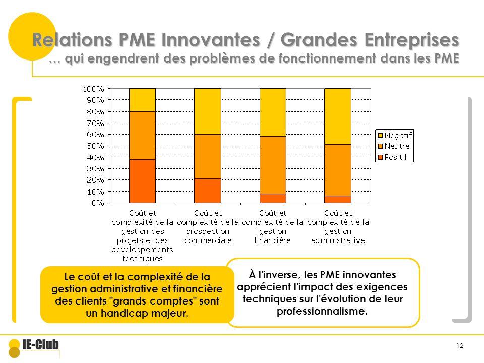 12 Relations PME Innovantes / Grandes Entreprises … qui engendrent des problèmes de fonctionnement dans les PME Le coût et la complexité de la gestion administrative et financière des clients grands comptes sont un handicap majeur.
