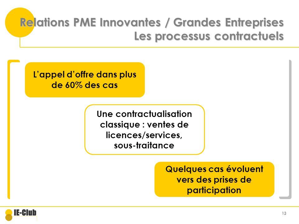 13 Relations PME Innovantes / Grandes Entreprises Les processus contractuels Lappel doffre dans plus de 60% des cas Une contractualisation classique : ventes de licences/services, sous-traitance Quelques cas évoluent vers des prises de participation