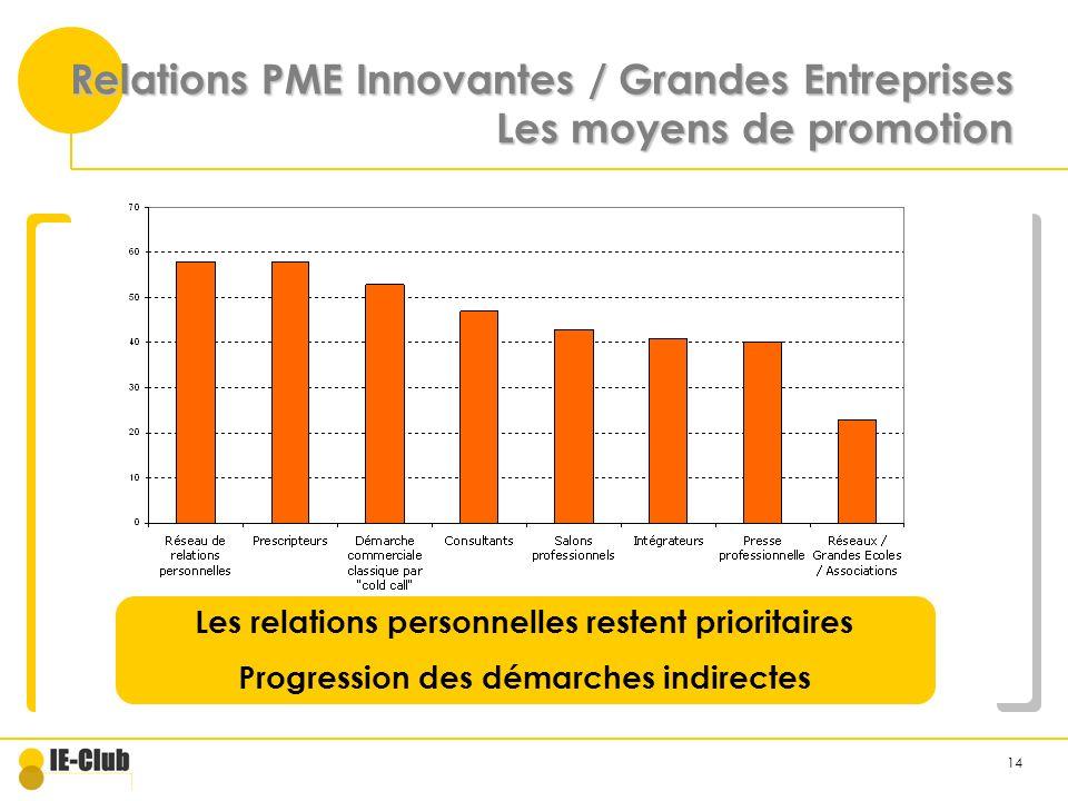 14 Relations PME Innovantes / Grandes Entreprises Les moyens de promotion Les relations personnelles restent prioritaires Progression des démarches indirectes