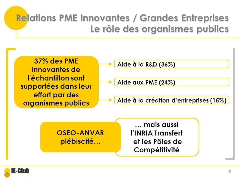 15 Relations PME Innovantes / Grandes Entreprises Le rôle des organismes publics 37% des PME innovantes de l échantillon sont supportées dans leur effort par des organismes publics Aide à la R&D (36%) Aide aux PME (24%) Aide à la création dentreprises (15%) OSEO-ANVAR plébiscité… … mais aussi lINRIA Transfert et les Pôles de Compétitivité