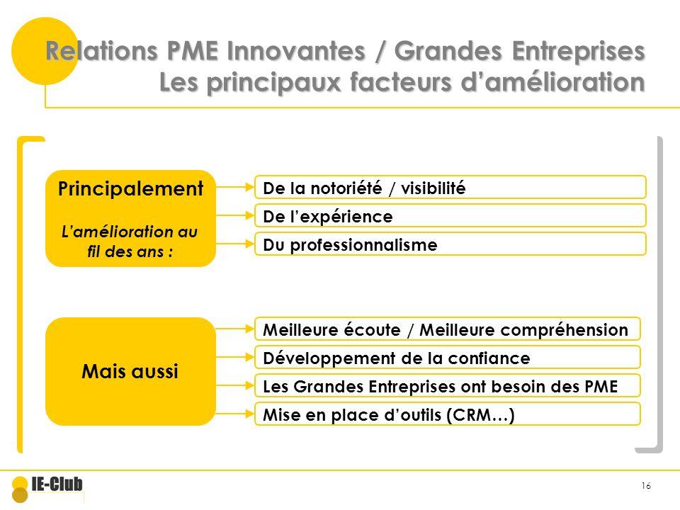 16 Relations PME Innovantes / Grandes Entreprises Les principaux facteurs damélioration Principalement Lamélioration au fil des ans : De la notoriété / visibilité De lexpérience Mais aussi Meilleure écoute / Meilleure compréhension Développement de la confiance Les Grandes Entreprises ont besoin des PME Du professionnalisme Mise en place doutils (CRM…)