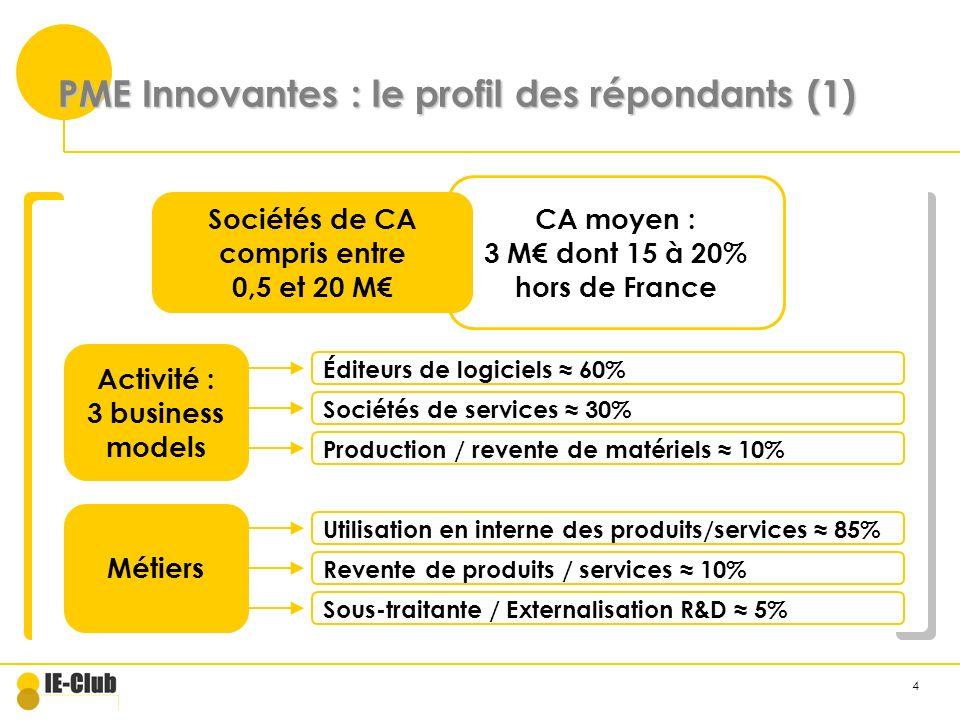 4 PME Innovantes : le profil des répondants (1) Activité : 3 business models Éditeurs de logiciels 60% Sociétés de services 30% Métiers Utilisation en interne des produits/services 85% Revente de produits / services 10% Sous-traitante / Externalisation R&D 5% Production / revente de matériels 10% Sociétés de CA compris entre 0,5 et 20 M CA moyen : 3 M dont 15 à 20% hors de France