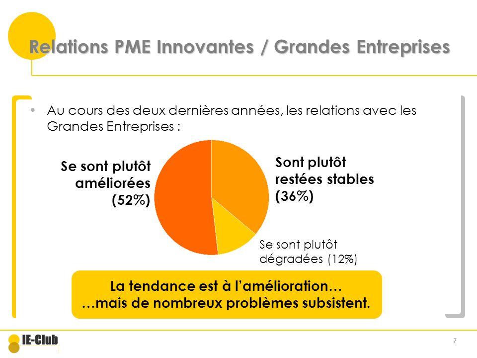 7 Relations PME Innovantes / Grandes Entreprises Au cours des deux dernières années, les relations avec les Grandes Entreprises : La tendance est à lamélioration… …mais de nombreux problèmes subsistent.
