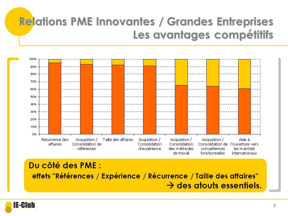 8 Relations PME Innovantes / Grandes Entreprises Les avantages compétitifs Du côté des PME : effets Références / Expérience / Récurrence / Taille des affaires des atouts essentiels.