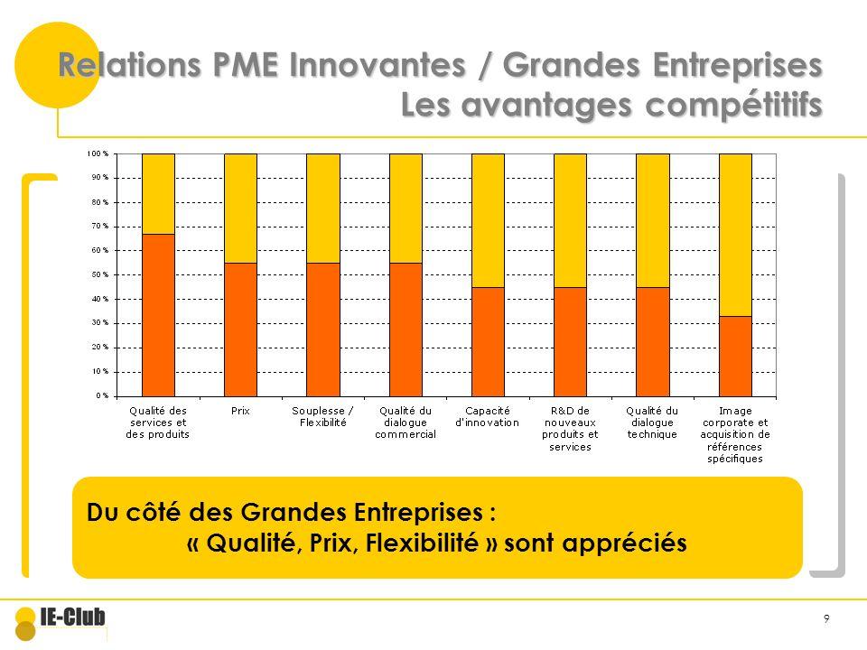 9 Relations PME Innovantes / Grandes Entreprises Les avantages compétitifs Du côté des Grandes Entreprises : « Qualité, Prix, Flexibilité » sont appréciés