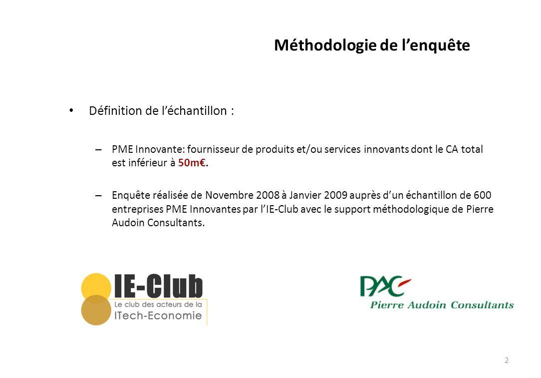 2 Méthodologie de lenquête Définition de léchantillon : – PME Innovante: fournisseur de produits et/ou services innovants dont le CA total est inférie