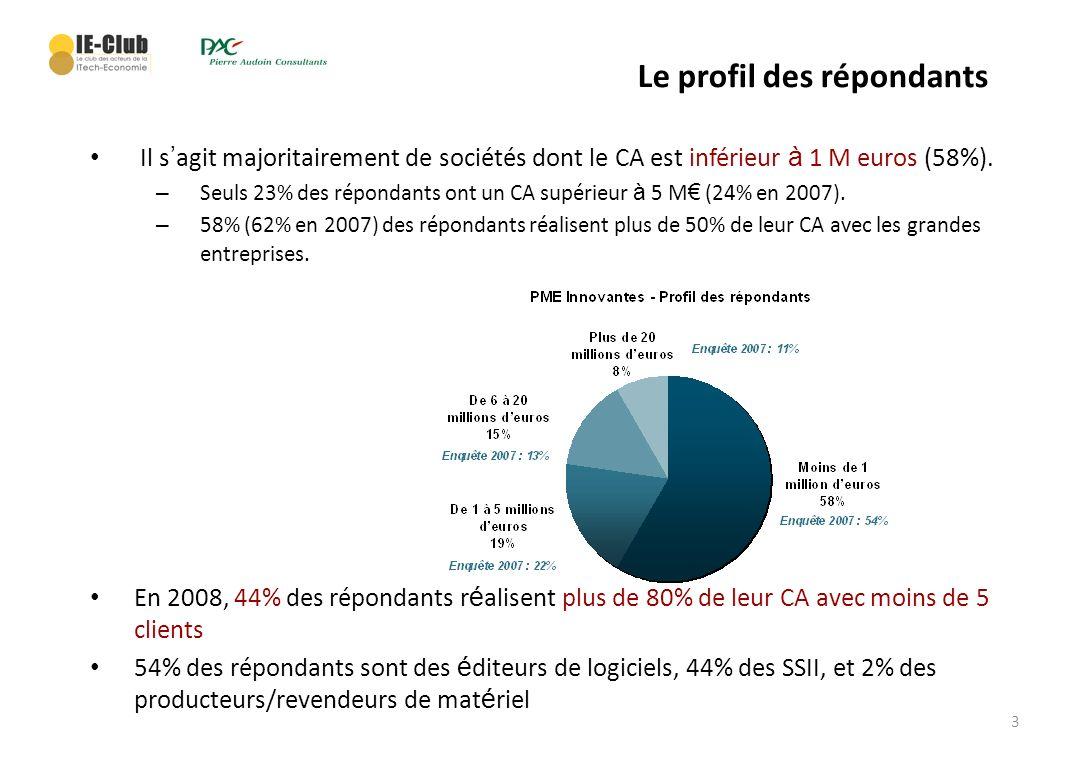 3 Le profil des répondants Il s agit majoritairement de sociétés dont le CA est inférieur à 1 M euros (58%). – Seuls 23% des répondants ont un CA supé
