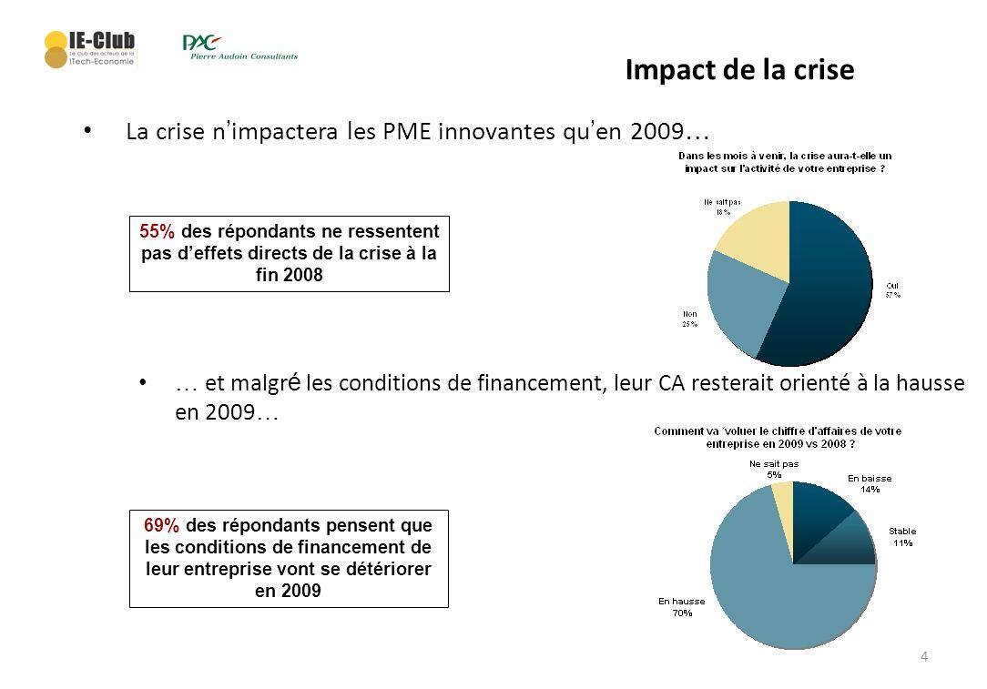 4 La crise n impactera les PME innovantes qu en 2009 … Impact de la crise … et malgr é les conditions de financement, leur CA resterait orienté à la h