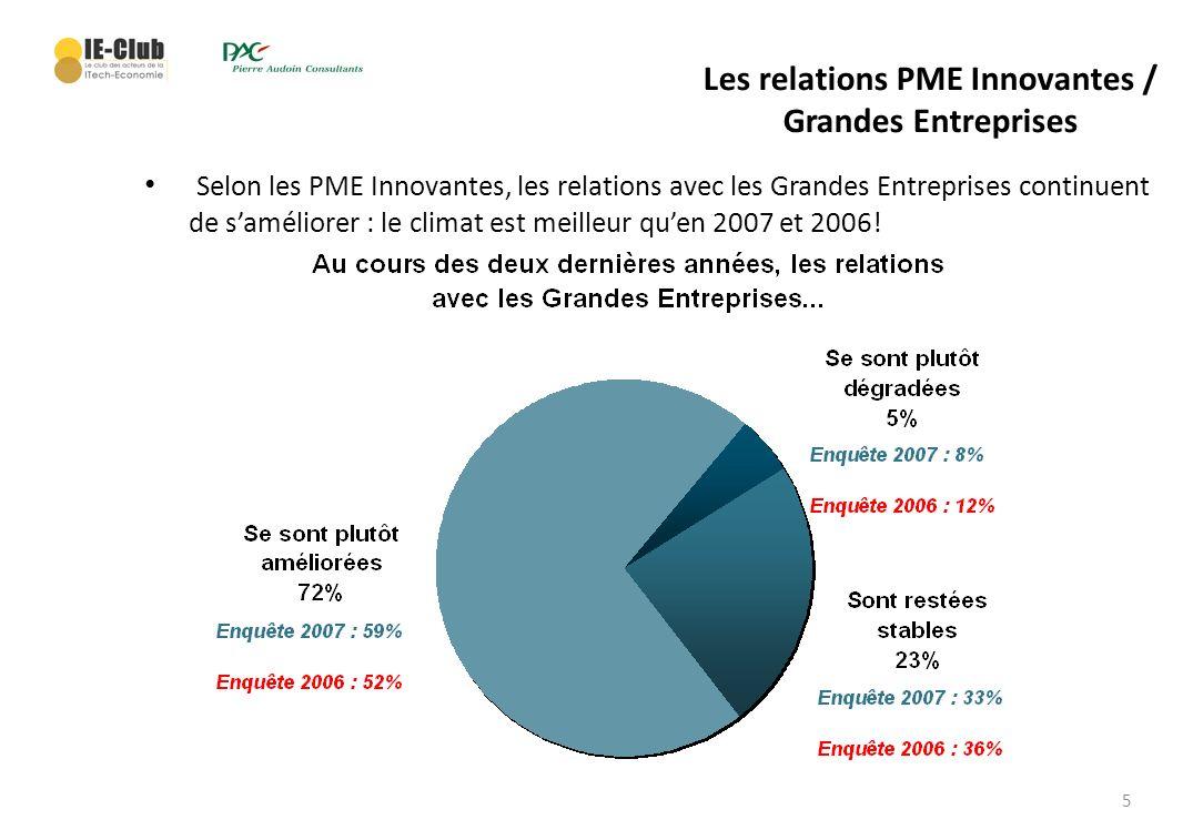 6 Les relations PME Innovantes / Grandes Entreprises Les principaux facteurs damélioration – Lamélioration des relations provient selon les PME essentiellement : Prise de conscience de la part des grands groupes quune part de linnovation vient des PME.