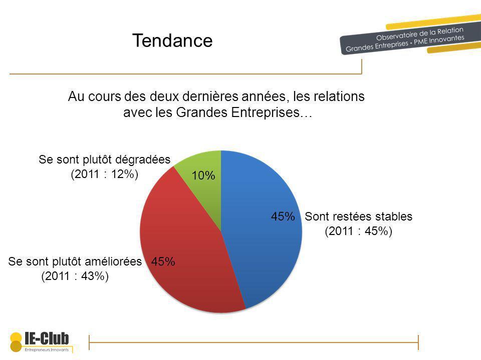 Tendance Au cours des deux dernières années, les relations avec les Grandes Entreprises… Sont restées stables (2011 : 45%) Se sont plutôt améliorées (2011 : 43%) Se sont plutôt dégradées (2011 : 12%)