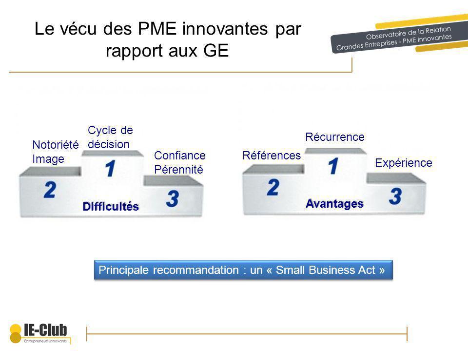 Le vécu des PME innovantes par rapport aux GE Difficultés Avantages Cycle de décision Notoriété Image Confiance Pérennité Principale recommandation : un « Small Business Act » Références Récurrence Expérience