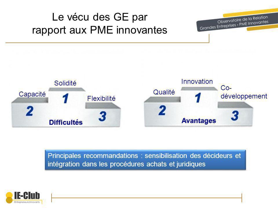 Le vécu des GE par rapport aux PME innovantes Difficultés Avantages Solidité Capacité Flexibilité Principales recommandations : sensibilisation des décideurs et intégration dans les procédures achats et juridiques Qualité Innovation Co- développement